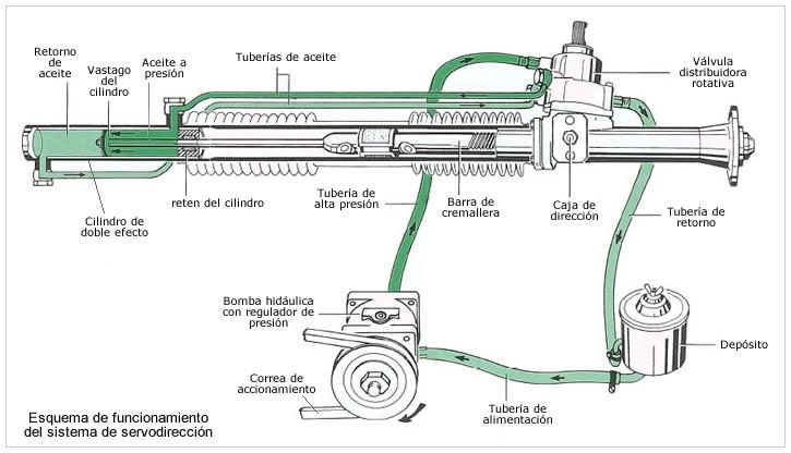 Direccion hidráulica